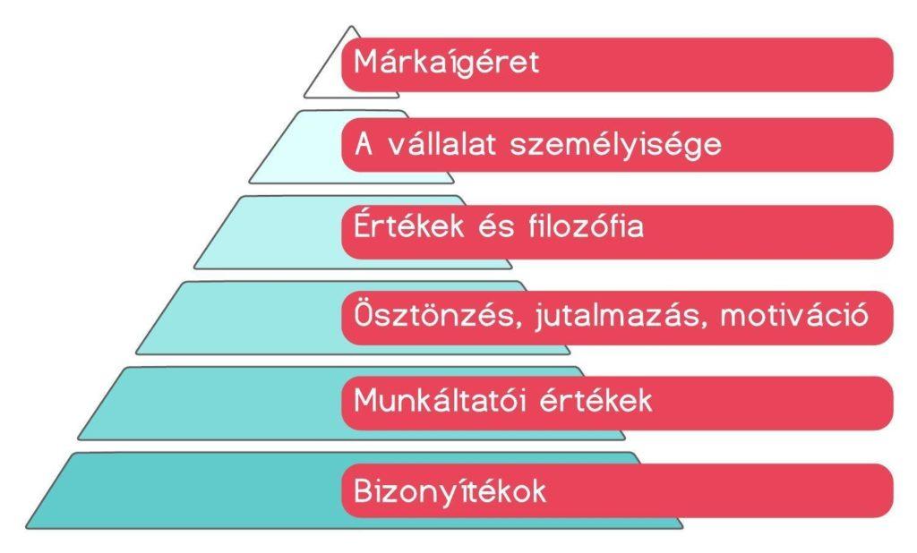 A munkáltatói márka 6 szintje 1